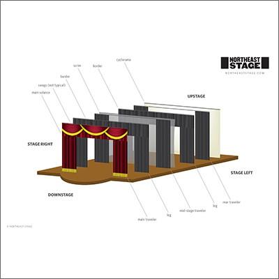 Stage Curtain Layout Basics